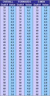 Nhl Draft Pick Value Chart 2018 19 Draft Model Update Part Iii Blue Bullet Draft Pick