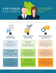 12 Real Estate Infographics To Improve Your Business