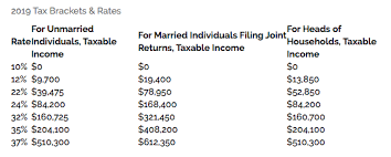 find your tax rate and tax bracket