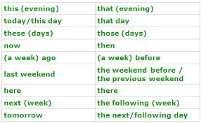 Reported Speech Grammar