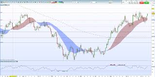 Us Dollar Basket Chart Usdjpy Technical Analysis Overbought But Moving Higher