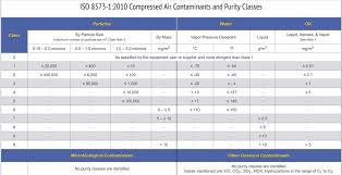 Water Purity Chart Using Iso 8573 1 To Test Compressed Air Clearing The