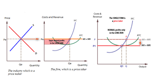 7 Details To Look For In Ap Microeconomics Graphs Albert Io