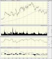 Intel 10 Year Stock Chart Intels Chart Has Improved But Volume Really Needs To Kick