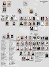 Details About Gambino 8x10 Photo Mafia Organized Crime Family Chart Mobster Mob Picture
