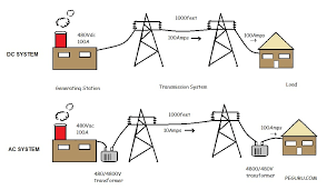 alternating current examples. ac vs. dc system alternating current examples