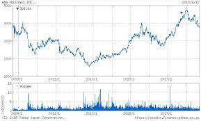 Ana の 株価