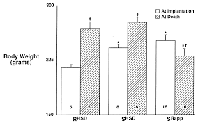 Harlan Sprague Dawley Growth Chart Genetic Characterization Of The New Harlan Sprague Dawley