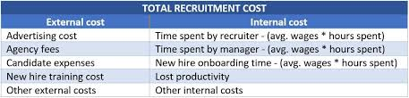 Recruitment Agency Process Flow Chart 19 Recruiting Metrics You Should Know About Aihr Analytics