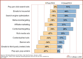 Roi Chart New Data Year End Survey Shows Roi And Budgets By Tactic