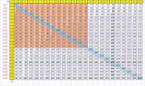2 Times Table Chart Up To 100 Www Bedowntowndaytona Com