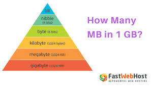 Megabyte Usage Chart How Many Mb Is 1 Gb All About Mb Gb And Tb