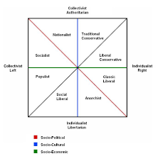 Debate Argument The Political Compass Is Inaccurate And Or