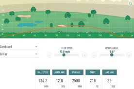 Driver Loft And Distance Chart How To Gain More Distance Without Swinging Faster
