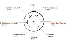 trailer wiring information within wiring diagram for 7 prong 7 way trailer plug wiring diagram ford at 7 Prong Trailer Plug Wiring Diagram
