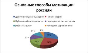 ОСОБЕННОСТИ СИСТЕМЫ МОТИВАЦИИ ПЕРСОНАЛА В ИННОВАЦИОННЫХ  Основные способы мотивации россиян