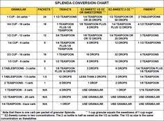Thm Sweetener Conversion Chart Swerve Sweetener Conversion Chart Swerve Measures Like Sugar