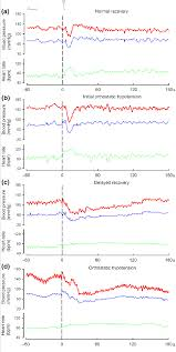 Heart Rate Vs Blood Pressure Chart Spectrum Of Normal And Abnormal Blood Pressure Bp And