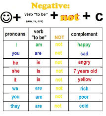 form of be verb unit 3 verb to be negative long short form english class