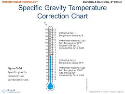 12v Battery Specific Gravity Chart Instructor Name Your Name Ppt Video Online Download