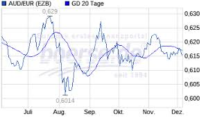 Australischer Dollar Euro Chart Aud Euro Analyse Chart Analyse Trading Boerse De