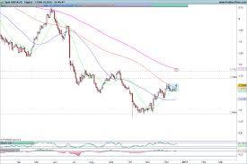 Forex Aus 200 Scam Broker Investigator Ig Markets Review
