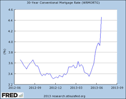 Mortgage Rates This Week Chart Will Rising Mortgage Rates Put An End To The Housing