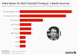 Chart Of News Sources Chart Fake News Or Not Donald Trump Jr S Book Sources