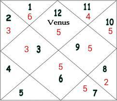 Ashtakvarga Lessons 1 Thevedichoroscope Com