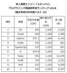 プログラミング言語別年収中央値を発表 1位go600万円2位scala