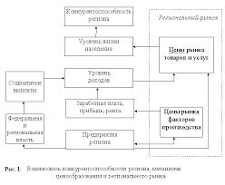 Конкурентоспособность региона и методика ее оценки Рефераты ru Из схемы также видно что исходной категорией для анализа конкурентоспособности региона является региональный рынок В этой связи представляется необходимым
