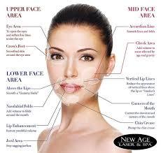 Allergan Face Chart Facial Fillers Dermal Fillers Facial