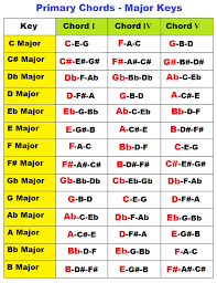 Keyboard Family Chords Chart Major And Minor Primary Chords On Piano In All Keys I Iv V