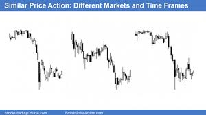 What Is Price Action Brooks Trading Course
