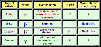 Alpha Beta Gamma Decay Chart Glossary Of Terms Relating To Radioactivity