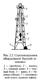 Реферат Бурение нефтяных и газовых скважин com Банк  Бурение нефтяных и газовых скважин
