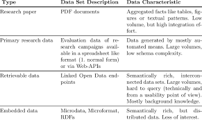 Research Tables Processable Research Data Available In The Code Project