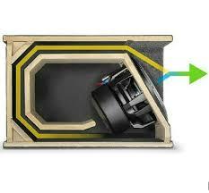 how a jl audio high output enclosure works audiophiles pinterest car audio box design at Car Audio Box