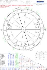 George Clooney Birth Horoscope Soul Stars Astrology