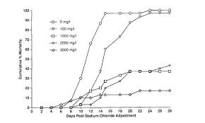 Fish Columnaris Fungus Saprolegnia Treatment Prevention