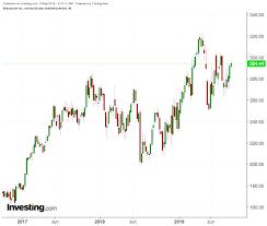Broadcom Stock Chart Broadcom Earnings To Provide Key Insight On Chip Demand