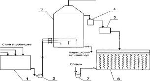 Проблемы биохимической очистки вод винзаводов Аппаратурно технологическая схема биологической очистки сточных вод