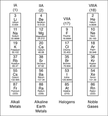 the periodic table families and