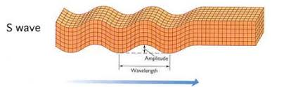 Seismic Waves And The Layers Of The Earth