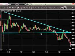 Finance Chart Patterns Stock Chart Patterns How To Trade Triangle Stock Patterns