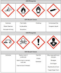 Reference Guide To Ghs Container Labels Research Gateway