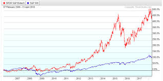 Xbi Chart Buy The Dip In Xbi Spdr Biotech Etf Nysearca Xbi