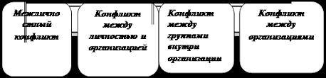 Менеджмент Управление конфликтами Курсовая работа Учил Нет  Они понимают под конфликтом любой конфликт в котором спор так или иначе связан с правовыми отношениями сторон а сам конфликт влечет юридические
