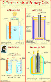 Different Charts Different Kinds Of Primary Cells Physics Charts