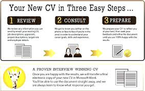 Resume Review Service Awesome 484 Modern Ideas Resume Review Service Resume Writing Services Boston